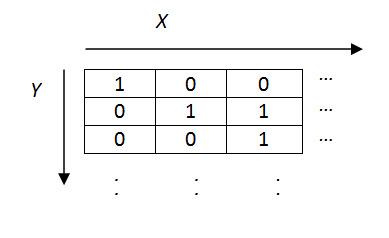 تمثيل الصورة الثنائية في الكمبيوتر على شكل مصفوفة ثنائية