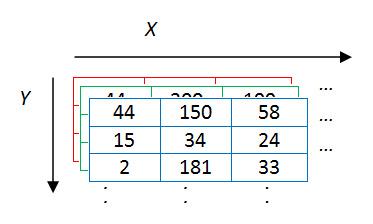 تمثيل الصورة الملونه على شكل مصفوفة ثلاثية الابعاد